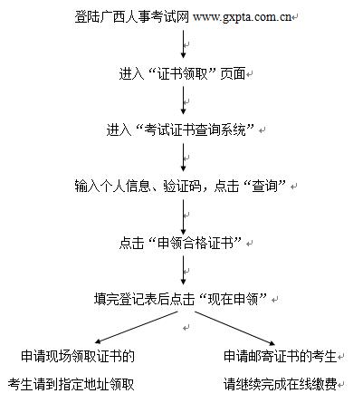 广西执业药师领证流程图片
