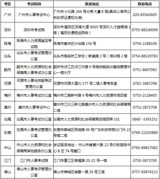 广东省各地市人事考试机构联系方式