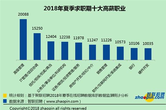 2018二季度平均工资出炉,基金/证券/期货/投资行业位列第一