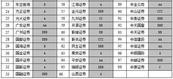 中国证监会公布2018年证券公司分类结果
