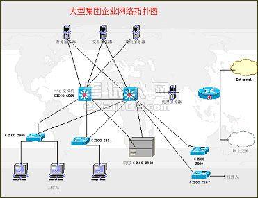大中型企业的cisco产品网络构建方案