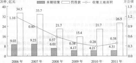 2014年广东省公务员考试行测标准预测试卷(4