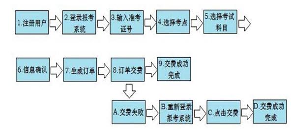 2014年4月广东自学考试报考指南-自考-233网