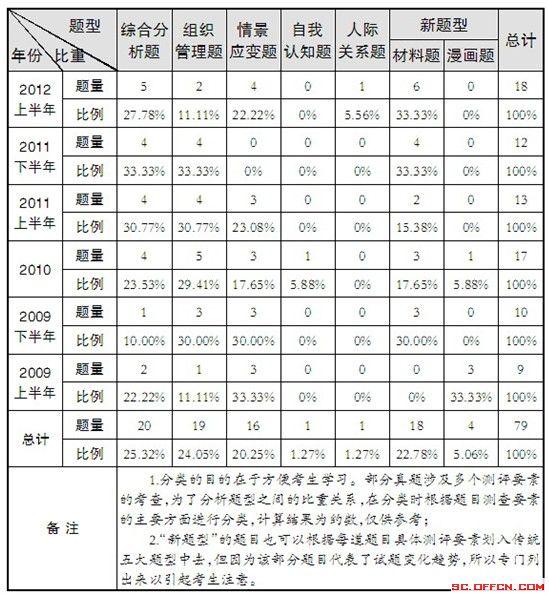 2013年四川公务员面试考情及命题趋势分析