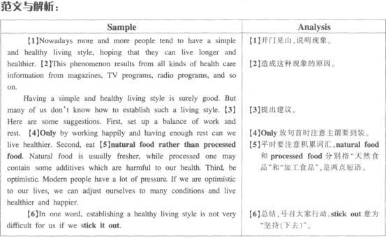 今年六级作文题目_六级作文范文:2013年6月英语六级作文必备范文:简单健康生活 ...