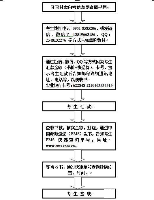 2014年甘肃自考教材邮购流程图