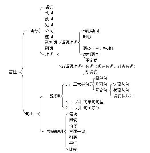 新托福语法掌控方法介绍; 英语语法构成图英语语法树状图 英语语法总