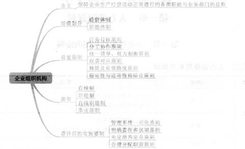 企业组织结构图的绘制