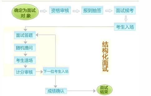 面试流程详解:结构化vs无领导