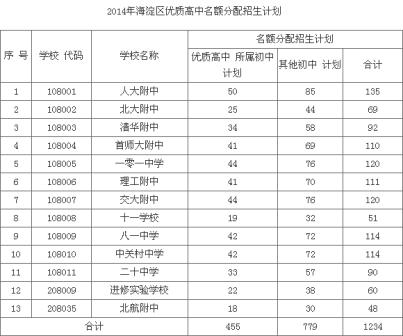 2014北京海淀区优质高中名额分配计划_中考高中化学与生活知识的联系图片