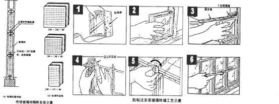 玻璃砖隔墙施工图解_