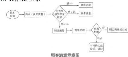 sipoc过程方法     sipoc是供方,输人,过程,输出和顾客的第一个英文