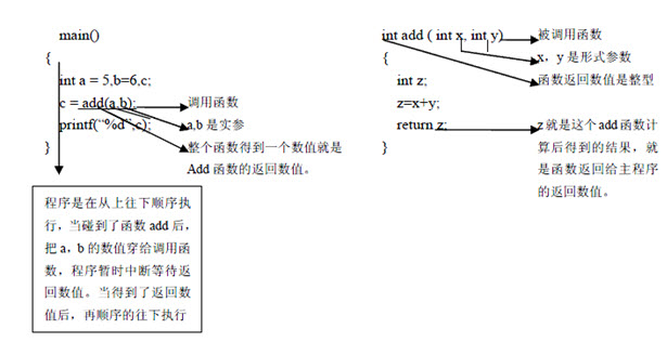 2014年全国计算机二级C语言知识点复习 函数