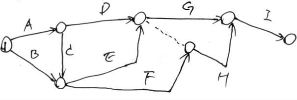 画图例题3   如上图网络所示的进度计划,当准备实施的时候