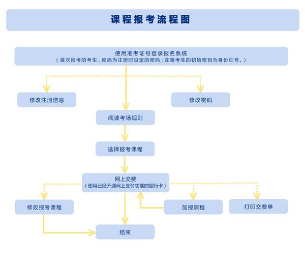 陕西自考课程报考流程示意图