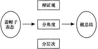教师资格结构化面试之综合分析类
