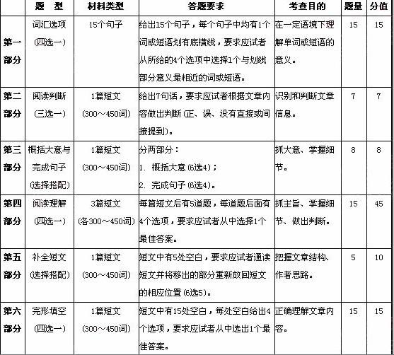 2016年全国职称英语等级考试大纲
