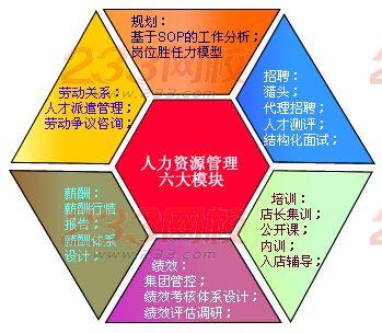人力资源管理包括哪六大模块?