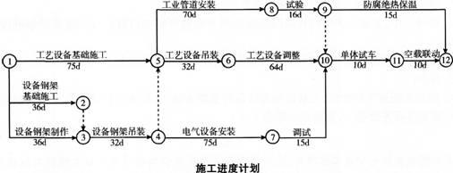 三、案例分析题(共5大题.(一)、(二)、(三)题各20分。(四)、(五)题各30分) 31、 某机电安装工程公司承接一汽车厂重型压力机车间机电设备安装工程,工程内容包括设备建造、压力机的就位安装、压力管道安装、自动控制工程、电气工程和单机试运行等。其中压力机最高22.5m,单件最重为105t。合同工期为4个月。合同约定,工期每推迟1d罚款10000元,提前1d奖励5000元。 该公司项目部对承接工程进行分析,工程重点是压力机吊装就位,为此,制订了两套压力机吊装方案。第一套方案,采用桅杆式起重机吊装,经测
