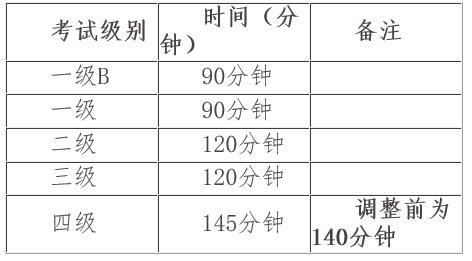 2015年下半年PETS考试时间安排