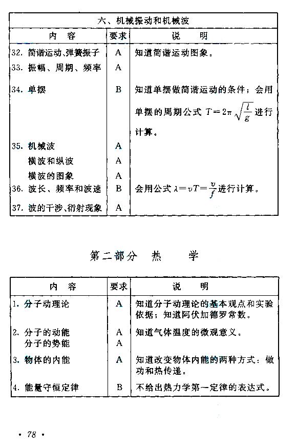 2015年成人高考高起点《物理化学》考试大纲