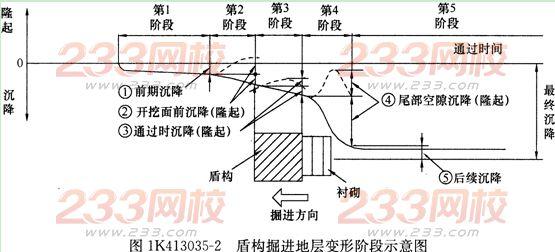1K413035 盾构法施工地层变形控制措施   本条以密闭式盾构为主简要介绍盾构施工地层变形其控制措施。   一、近接施工与近接施工管理   (1)新建盾构隧道穿越或邻近既有地下管线、交通设施、建(构)筑物(以下简称既   有结构物)的施工被称为近接施工。在城市中近接施工不可避免,且随着地下空间的开发利用会日益增多。因此,盾构施工必须考虑控制影响区域的地层变形,采取有效的既有结构物保护措施。   (2)近接施工管理:   1)盾构近接施工会引发地层变形,对既有结构物会造成不同程度的有害影响;因此有必