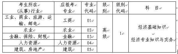 2016年重庆高级经济师考试科目