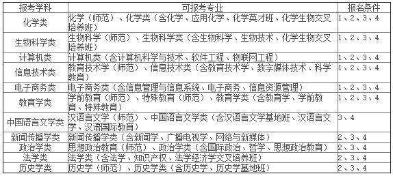华中师范大学2016年本科自主招生简章