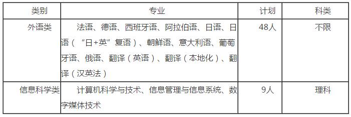 北京语言大学2016年自主招生简章