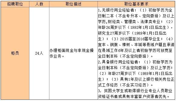 江西九江银行宜春分行2016年春季招聘公告-银