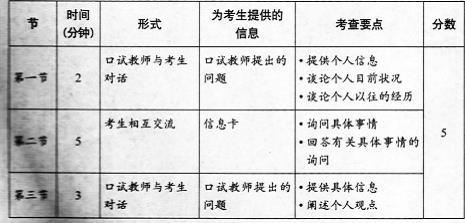 全国英语等级考试二级考试口试内容与结构