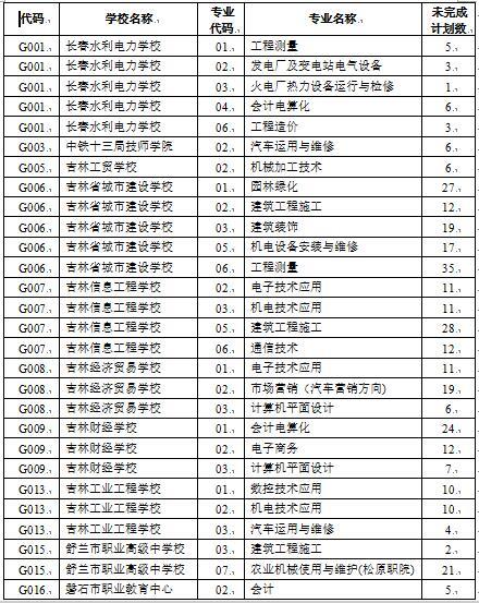 2016年吉林中考志愿填报时间:7月14日—15日