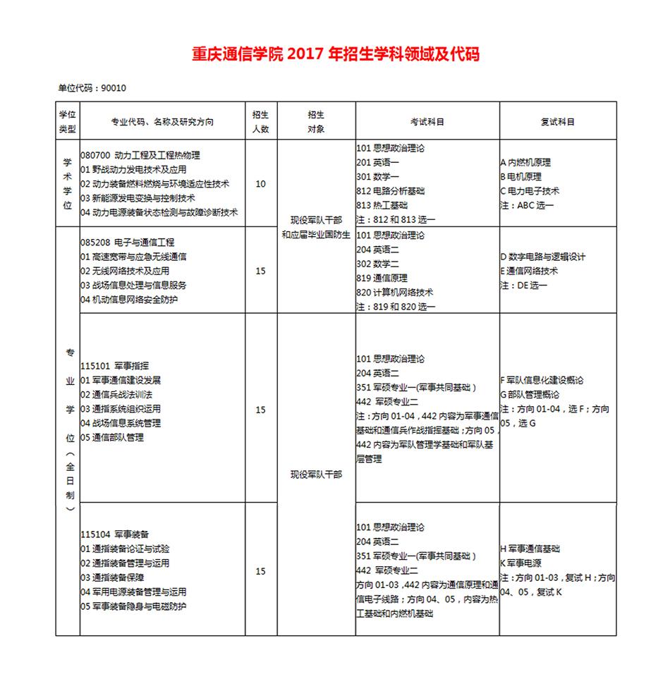 重庆通信学院2017考研专业目录-考研-233网校