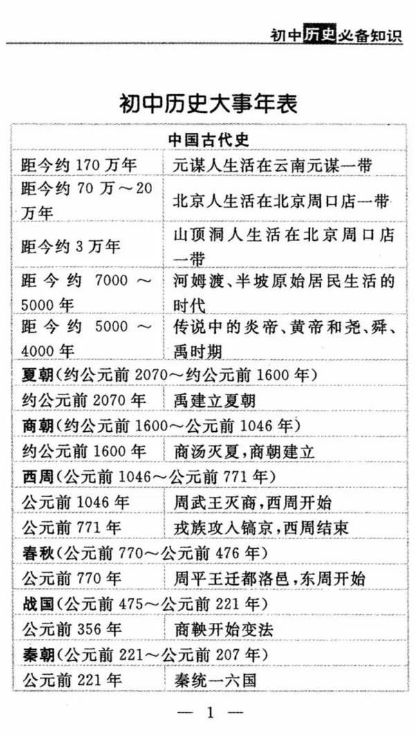 2017年中考复习干货:初中历史大事年记!