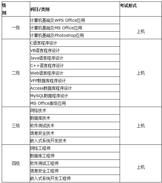 河南省考试中心网_河南省2017年上半年计算机二级考试报名公告_中华网考试