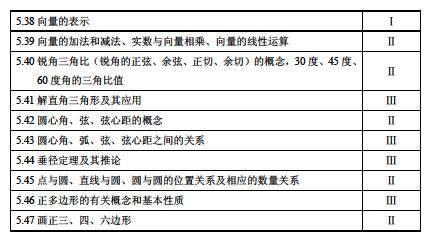 2017年上海市初中终结课程数学毕业性v初中指去口语初中马来西亚图片