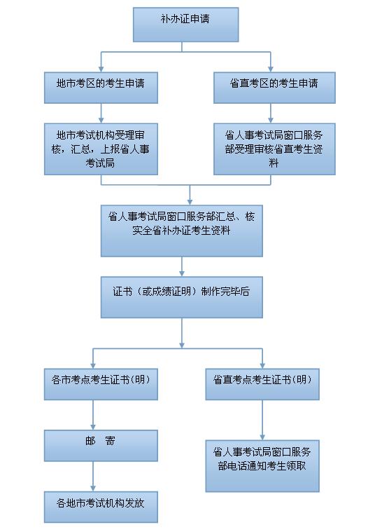 广东汕头职称英语考试成绩单补办流程及说明