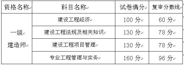 2016重庆一级建造师考试资格复审时间17年1月