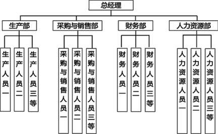 (一)某生产制造企业的组织结构图如下所示