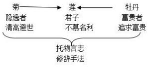教師資格證面試教案模板:初中語文《愛蓮說》