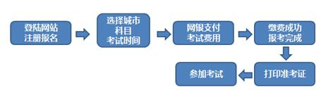 期貨從業資格考試報名流程