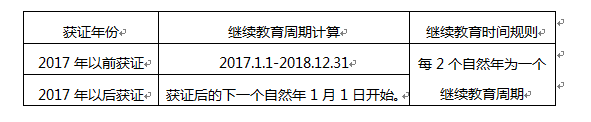2019年银行从业证书有效期_2019年银行从业证书有效期是多久_银行从业资格证书的有效期