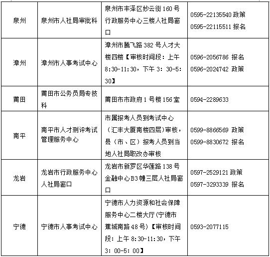 2017年福建安全工程师报名资格审核
