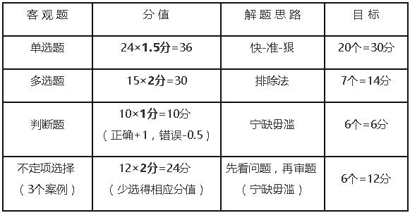 经济法考试题型及分值