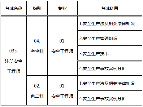 2017年山东安全工程师考试报名考务通知公布
