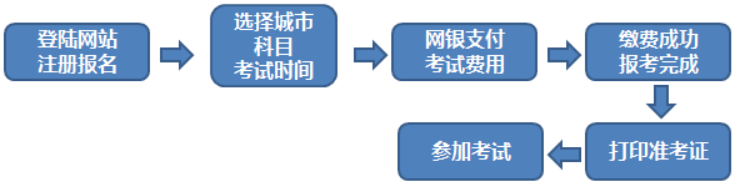 期货从业考试个人报名流程图