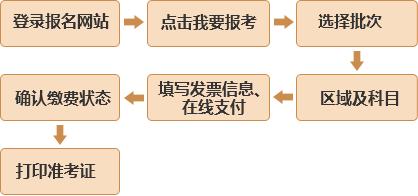 基金从业资格深圳考点_基金从业资格挂靠骗局_基金从业南京考点