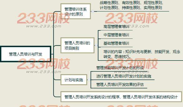 从上面思维导图可以大致了解到本节结构以及涵盖的知识点,王鑫鑫老师