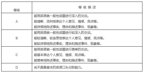 2017年11月英语六级口语考试成绩预计2018年