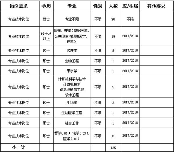2018年山西医科大学专项招聘紧缺人才135人公告